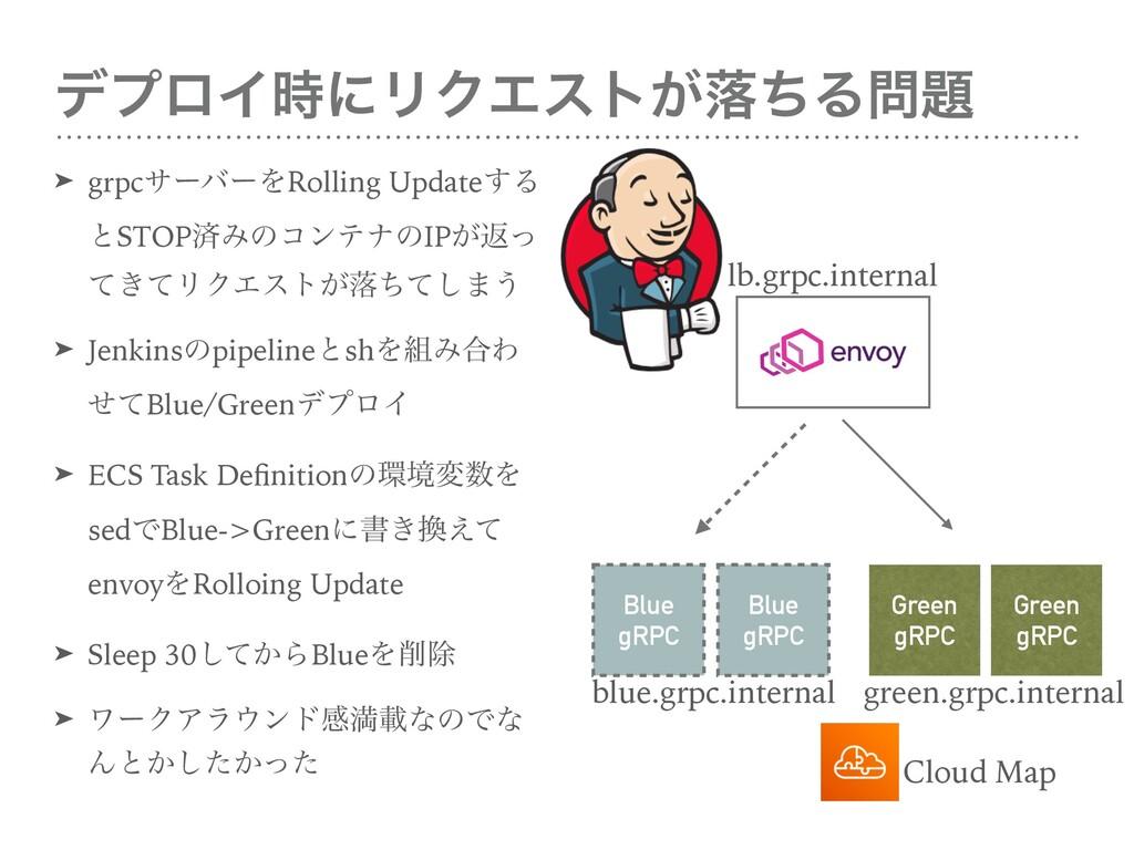 σϓϩΠʹϦΫΤετ͕མͪΔ Blue gRPC Green gRPC Blue gRP...