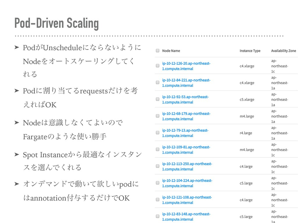 Pod-Driven Scaling ➤ Pod͕UnscheduleʹͳΒͳ͍Α͏ʹ Nod...