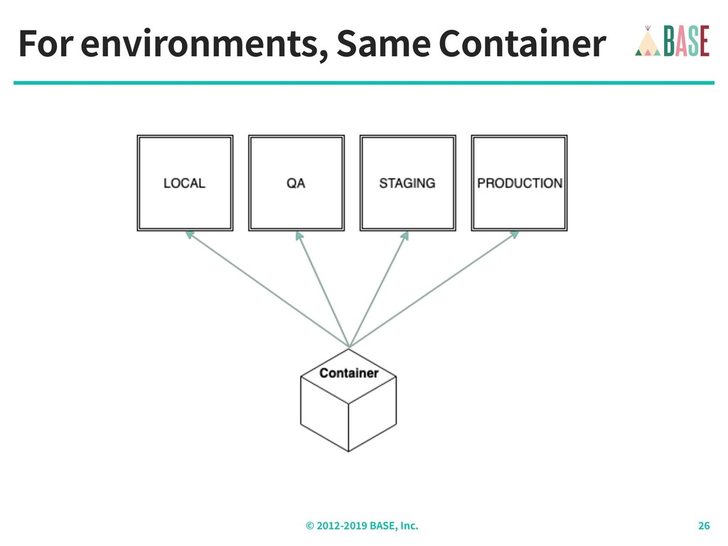 © - BASE, Inc. For environments, Same Container