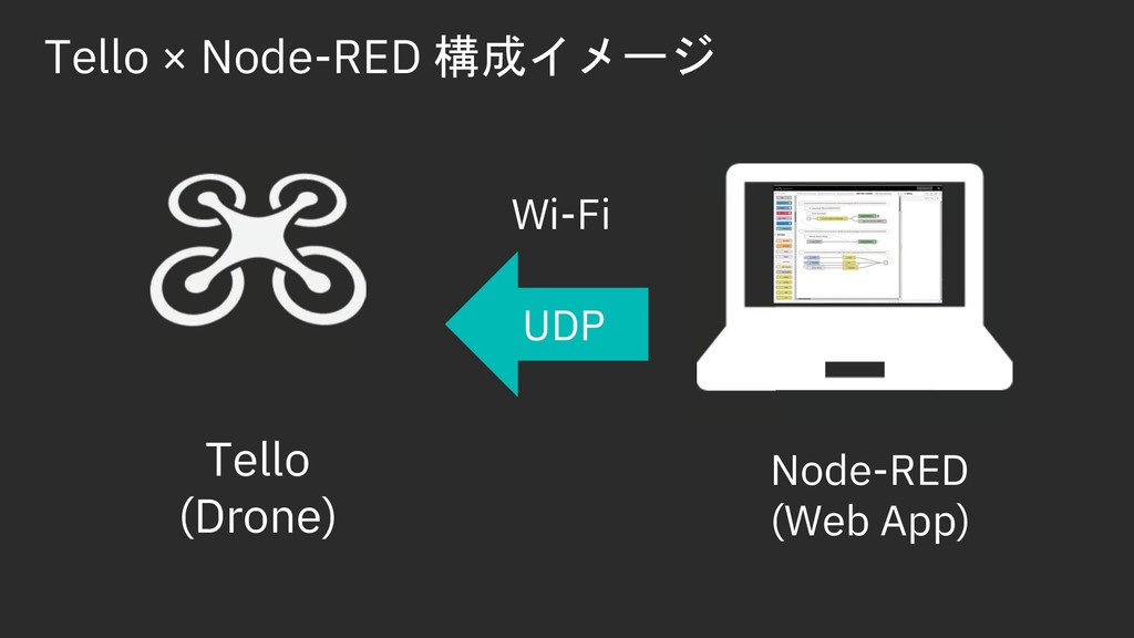 Tello × Node-RED t%EP1 Node-RED (Web App) Tell...