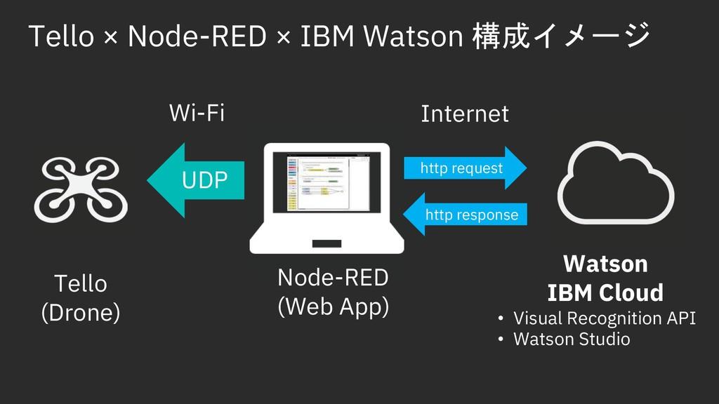 Tello × Node-RED × IBM Watson t%EP1 Node-RED (...