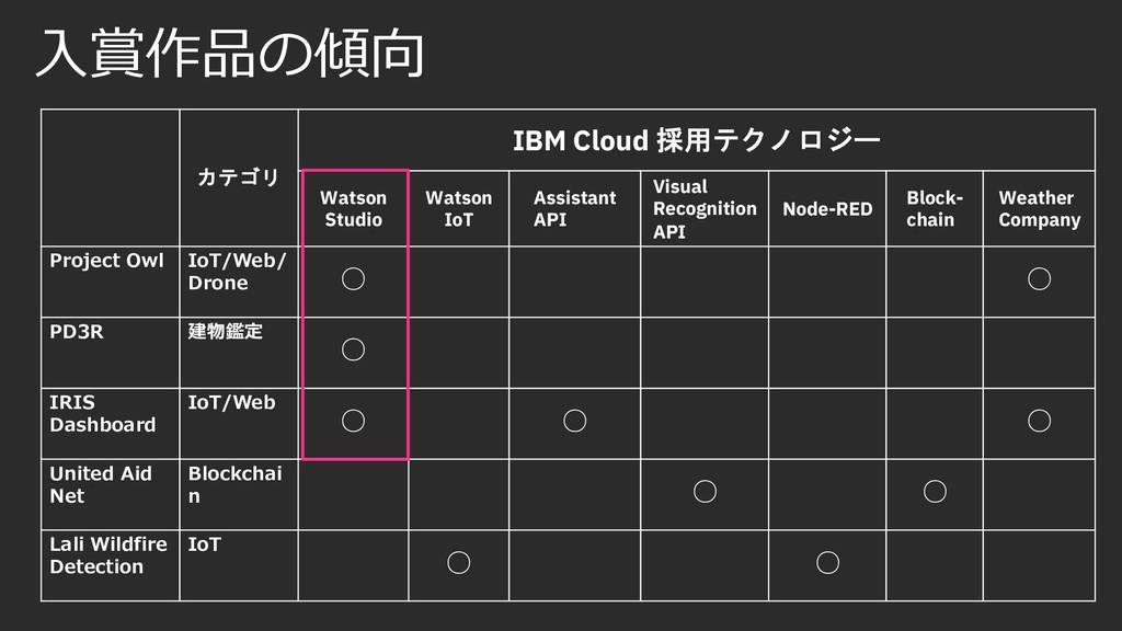 ⼊賞作品の傾向 カテゴリ IBM Cloud 採用テクノロジー Watson Studio W...