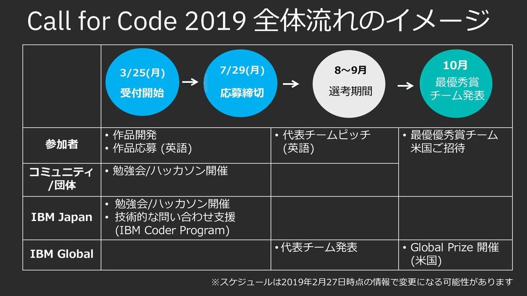 Call for Code 2019 øïşzm²K' ų™ ! ĴŊîÔ ! ĴŊřdž ...