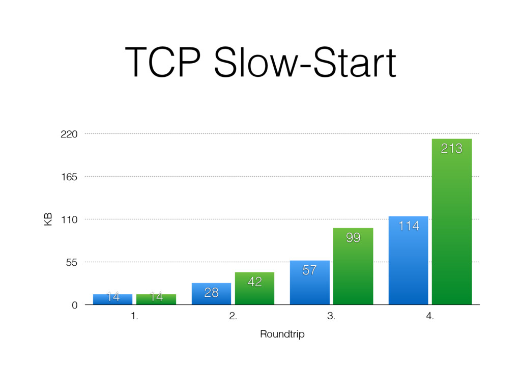 TCP Slow-Start KB 0 55 110 165 220 Roundtrip 1....