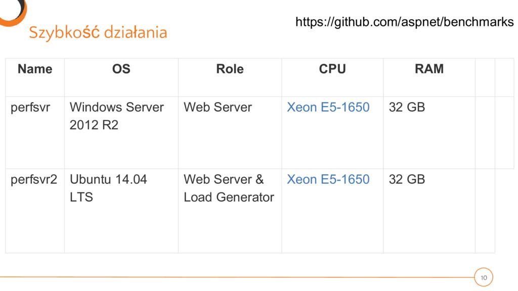 Szybkość działania Name OS Role CPU RAM perfsvr...