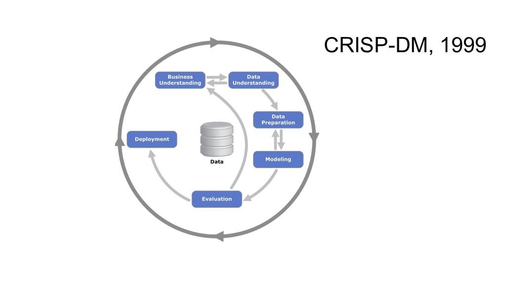 CRISP-DM, 1999