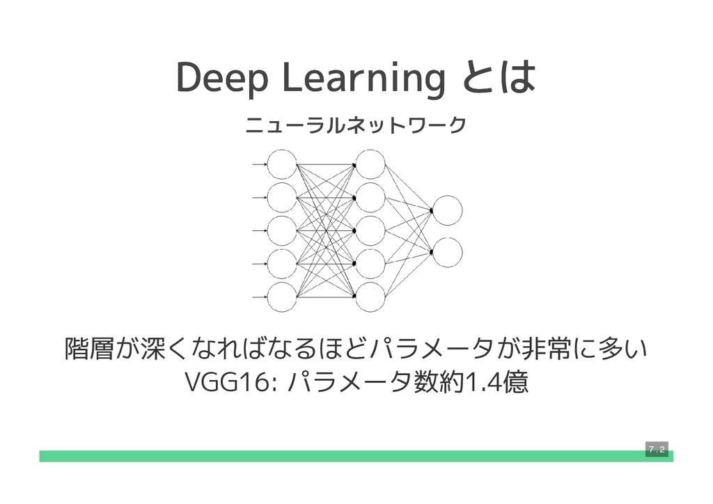 Deep Learning とは Deep Learning とは ニューラルネットワーク ニ...