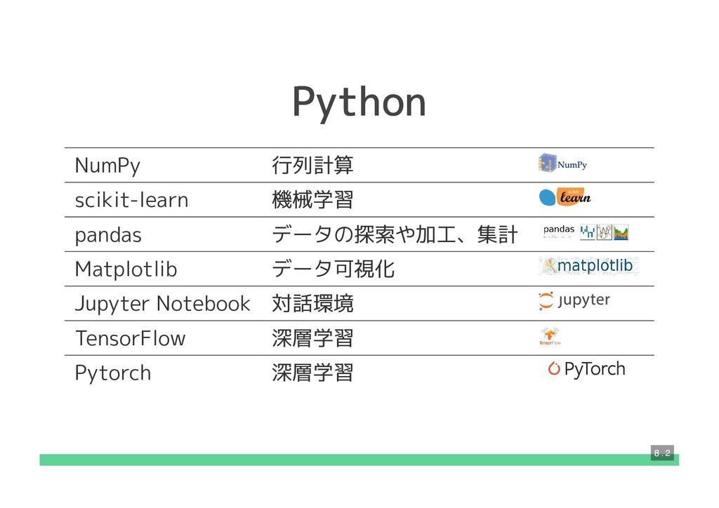 Python Python NumPy 行列計算 scikit-learn 機械学習 pand...