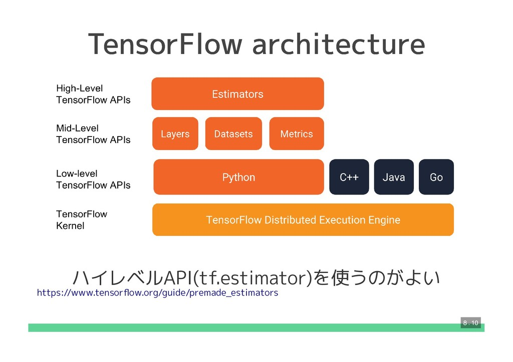 TensorFlow architecture TensorFlow architecture...