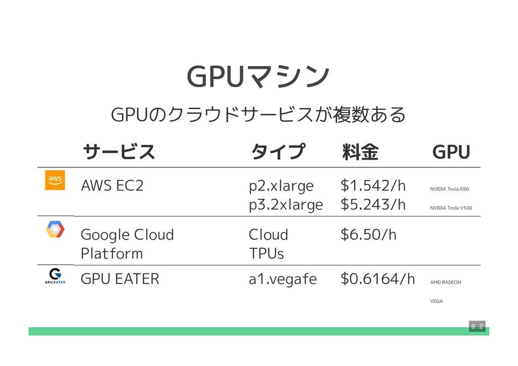 GPUマシン GPUマシン GPUのクラウドサービスが複数ある サービス タイプ 料金 GPU...