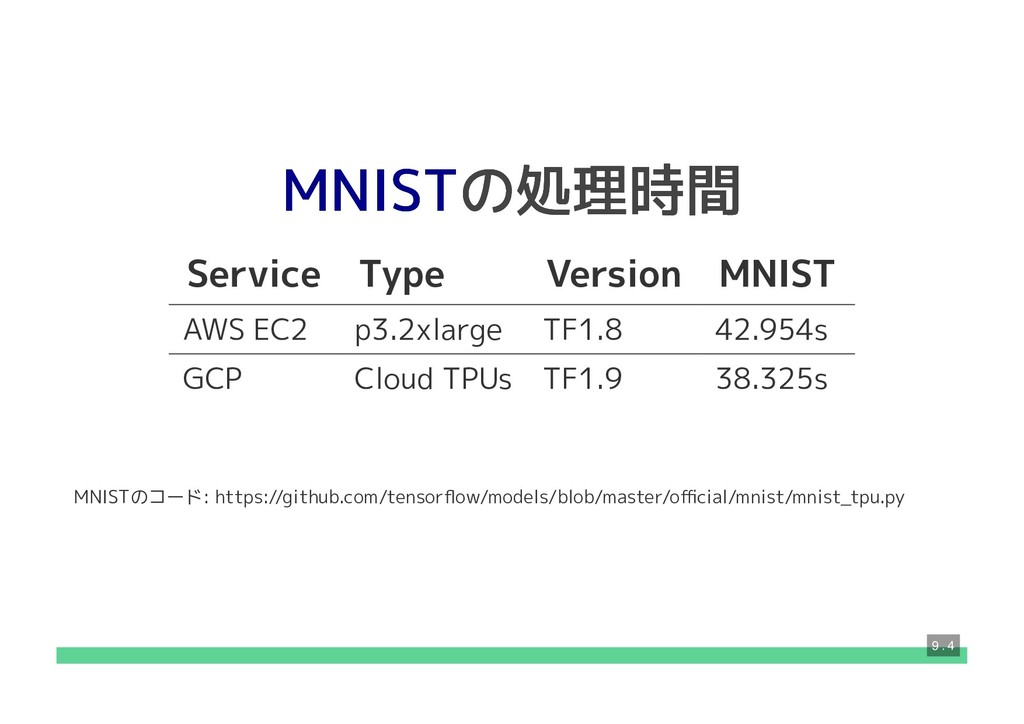 の処理時間 の処理時間 Service Type Version MNIST AWS EC2 ...