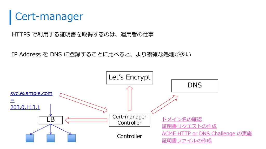 Cert-manager HTTPS で利⽤する証明書を取得するのは、運⽤者の仕事 IP Ad...