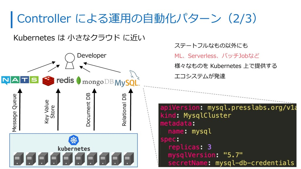 Controller による運⽤の⾃動化パターン(2/3) Kubernetes は ⼩さなク...
