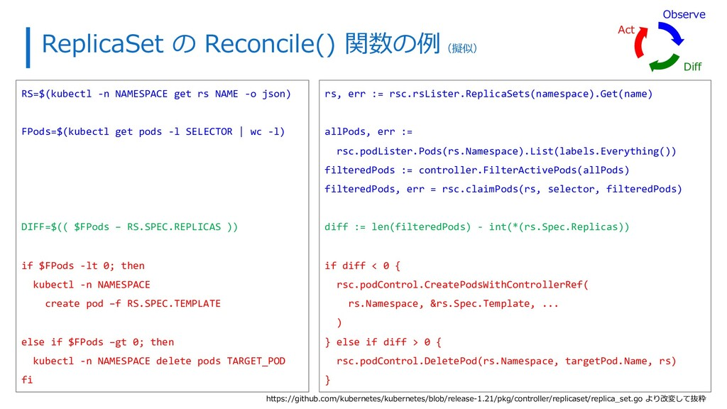 ReplicaSet の Reconcile() 関数の例(擬似) RS=$(kubectl ...