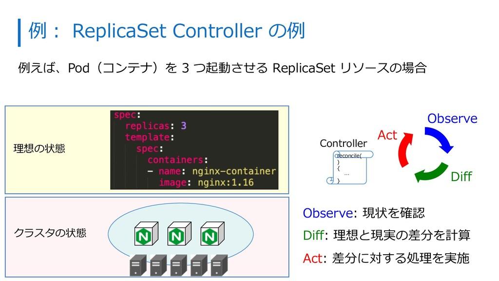 例えば、Pod(コンテナ)を 3 つ起動させる ReplicaSet リソースの場合 Obse...
