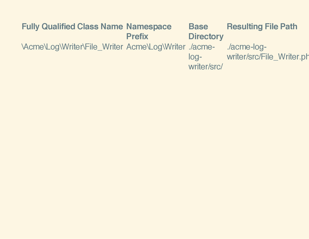 Fully Qualified Class Name Namespace Prefix Bas...