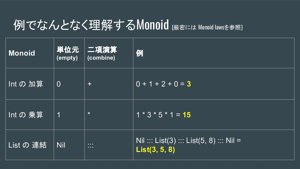例でなんとなく理解するMonoid (厳密には Monoid lawsを参照) Monoid ...
