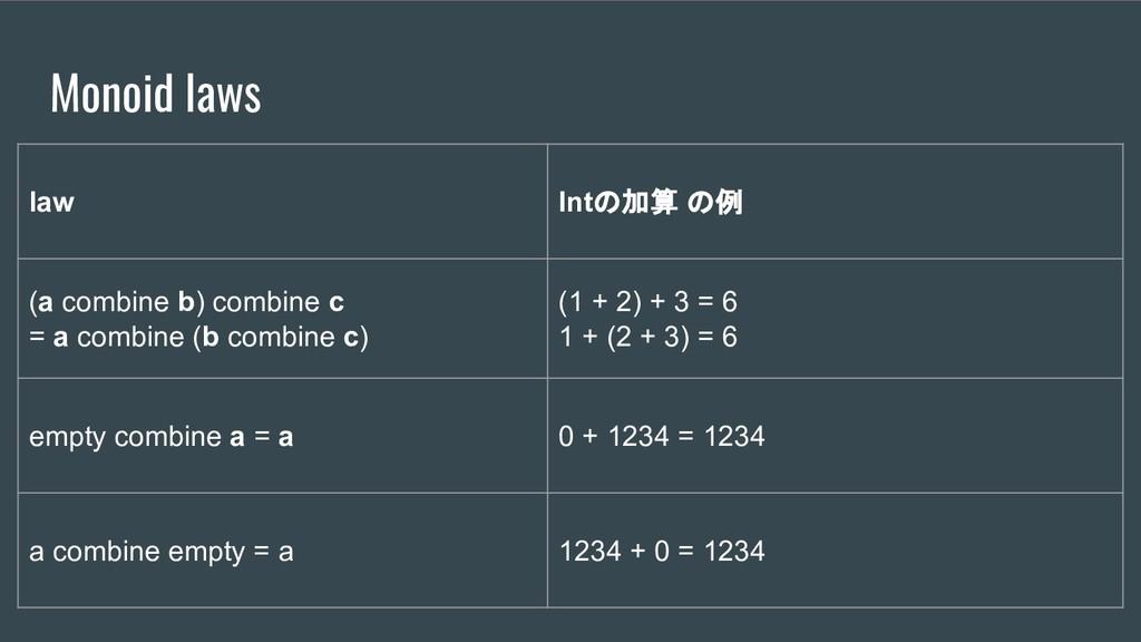 Monoid laws law Intの加算 の例 (a combine b) combine...