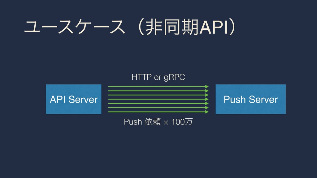 ϢʔεέʔεʢඇಉظAPIʣ API Server Push Server Push ґཔ ×...