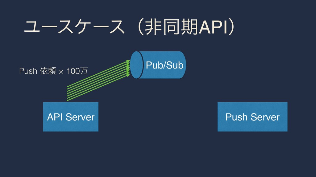 ϢʔεέʔεʢඇಉظAPIʣ API Server Push Server Pub/Sub P...