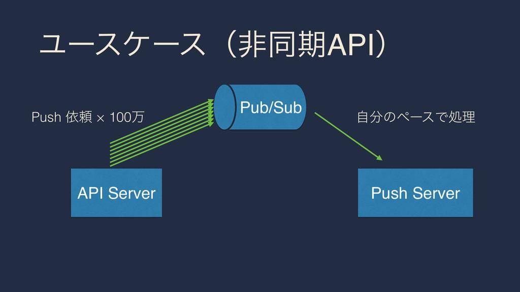 ϢʔεέʔεʢඇಉظAPIʣ API Server Push Server Pub/Sub ࣗ...