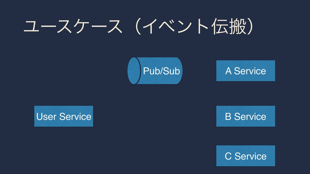 ϢʔεέʔεʢΠϕϯτൖʣ User Service A Service Pub/Sub B...