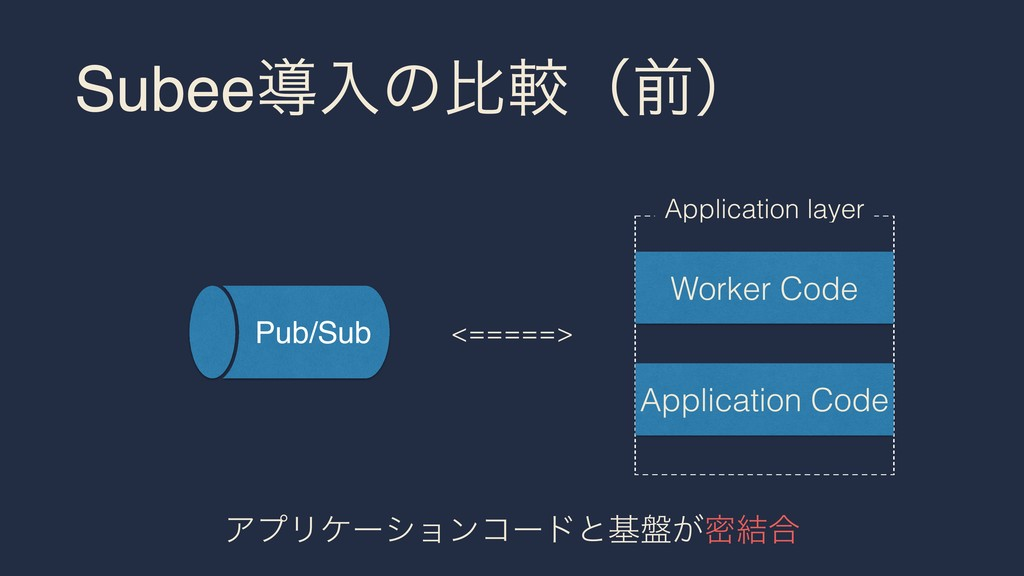 Subeeಋೖͷൺֱʢલʣ <=====> Worker Code Application C...