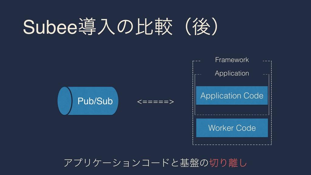Subeeಋೖͷൺֱʢޙʣ Worker Code Application Code Fram...