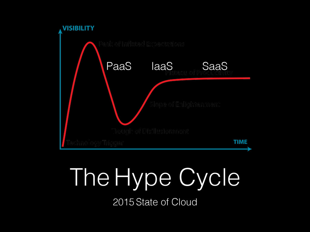 The Hype Cycle 2015 State of Cloud IaaS SaaS Pa...