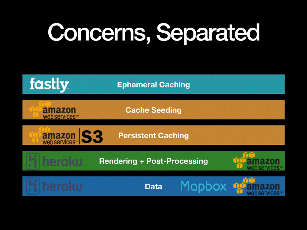 Concerns, Separated Ephemeral Caching Cache See...