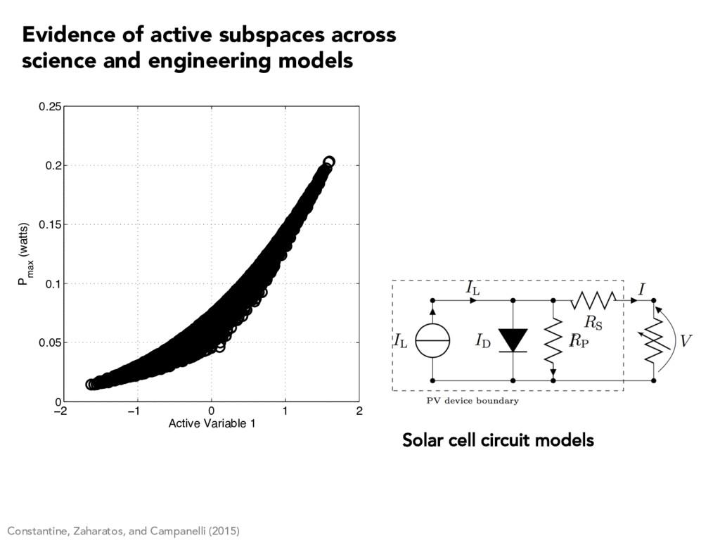Solar cell circuit models −2 −1 0 1 2 0 0.05 0....