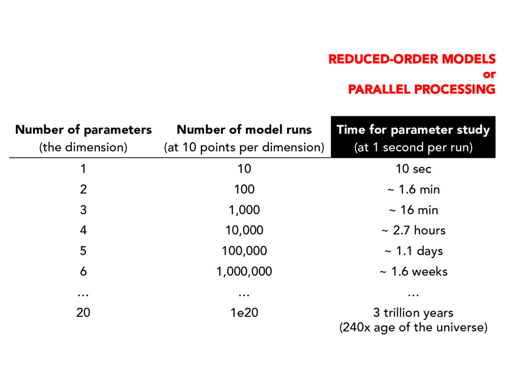 Number of parameters (the dimension) Number of ...