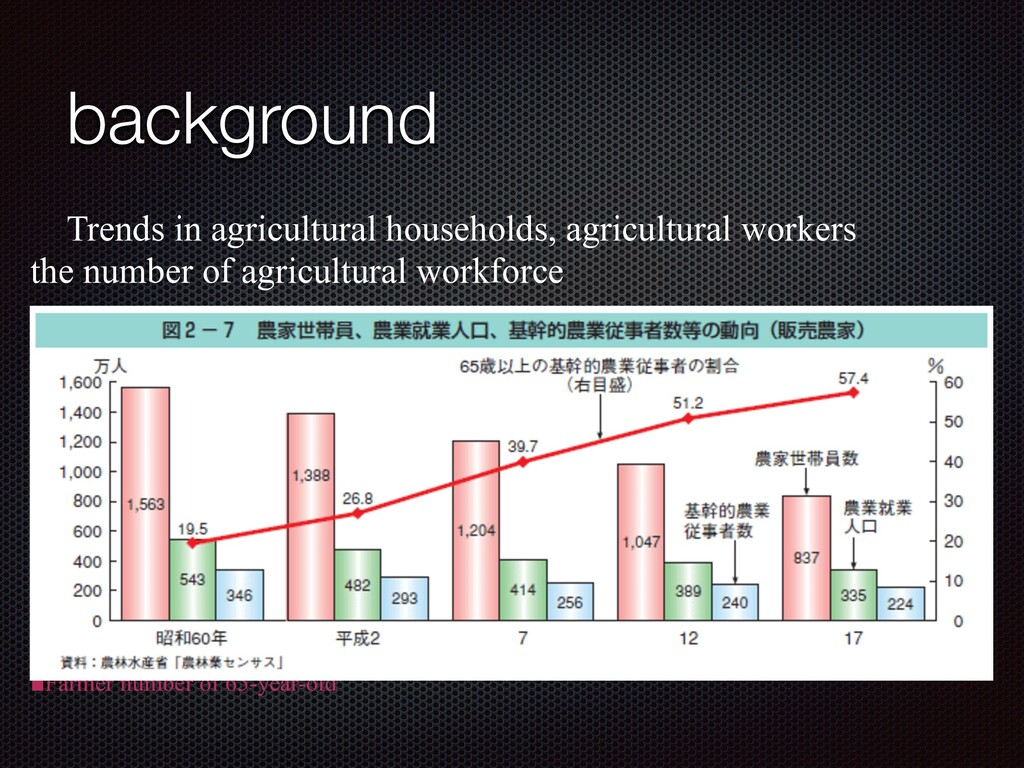 background ɹTrends in agricultural households, ...