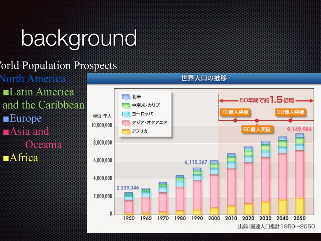 background World Population Prospects   North A...