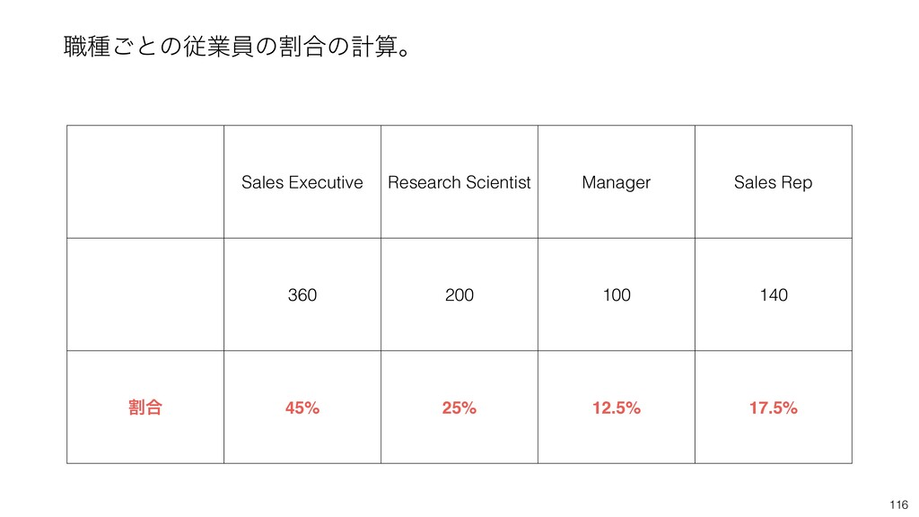 116 ৬छ͝ͱͷैۀһͷׂ߹ͷܭࢉɻ Sales Executive Research Sc...