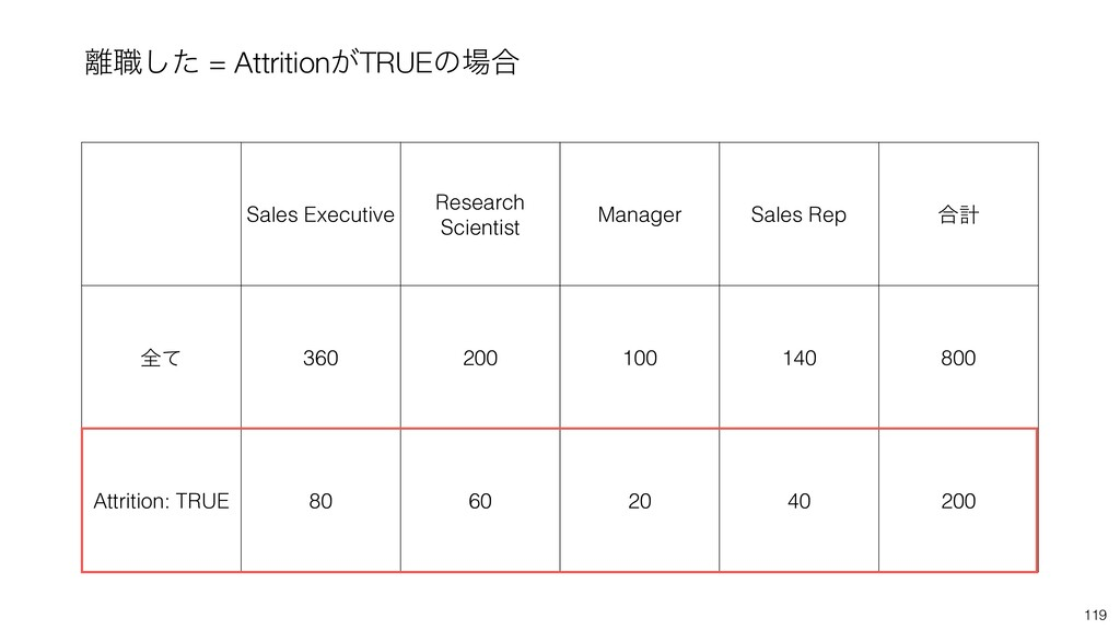 119 ཭৬ͨ͠ = Attrition͕TRUEͷ৔߹ Sales Executive Re...