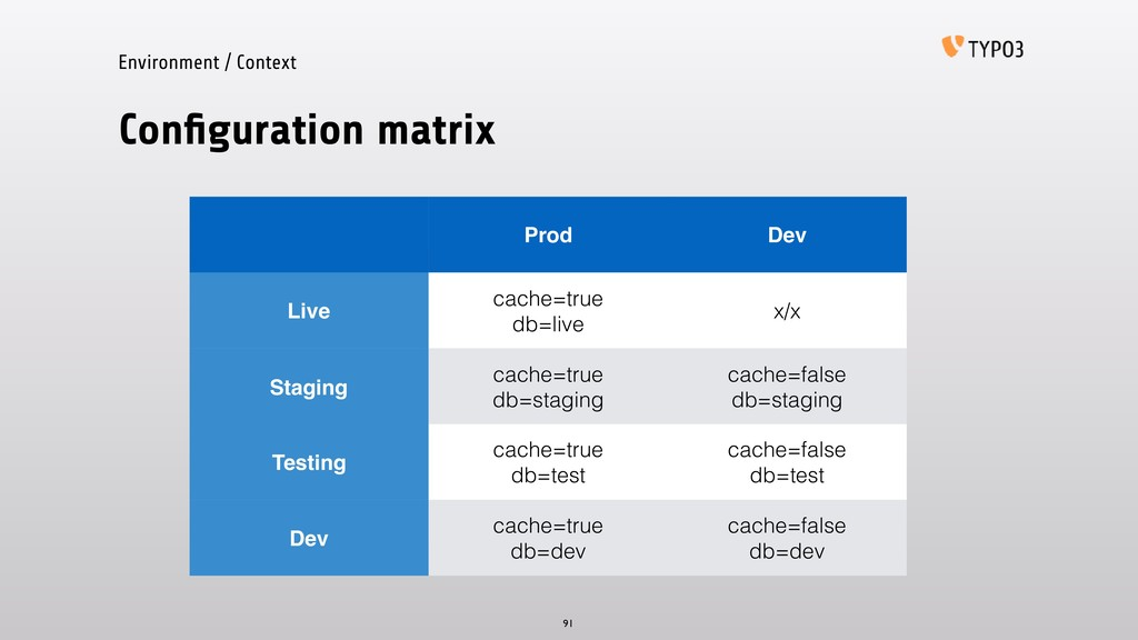 Environment / Context Configuration matrix 91 Pr...