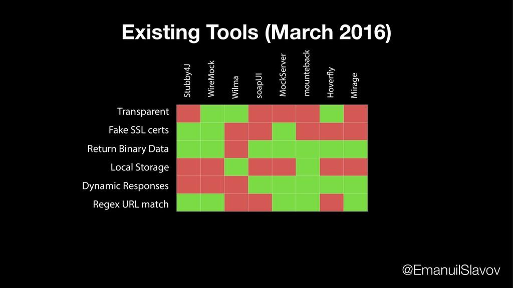 Transparent Fake SSL certs Dynamic Responses Lo...