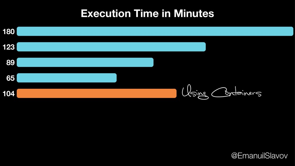 180 123 89 65 Execution Time in Minutes 104 Usi...