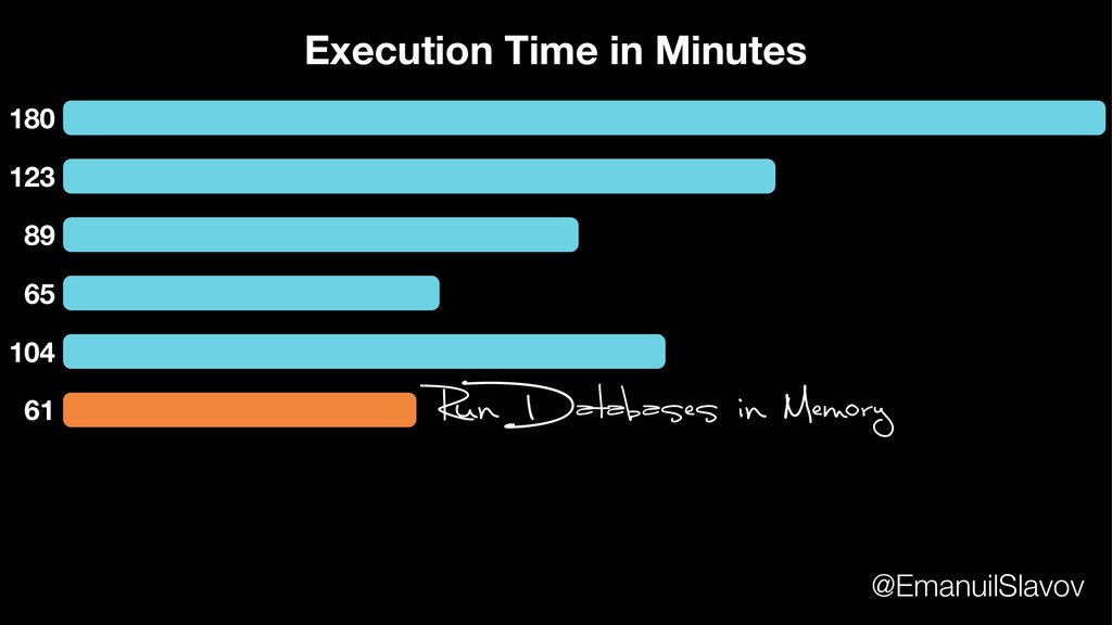 180 123 89 65 104 Execution Time in Minutes 61 ...