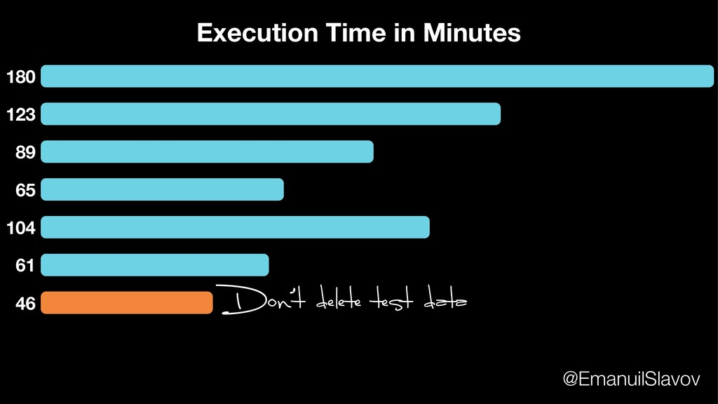 180 123 89 65 104 61 Execution Time in Minutes ...