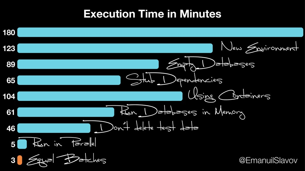 180 123 89 65 104 61 46 5 Execution Time in Min...