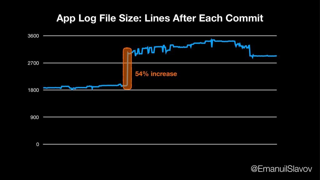 0 900 1800 2700 3600 App Log File Size: Lines A...