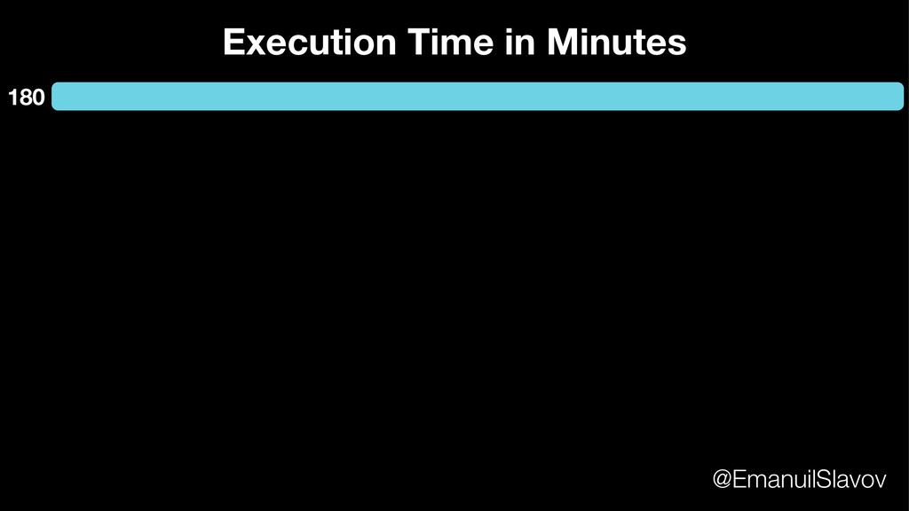 Execution Time in Minutes 180 @EmanuilSlavov