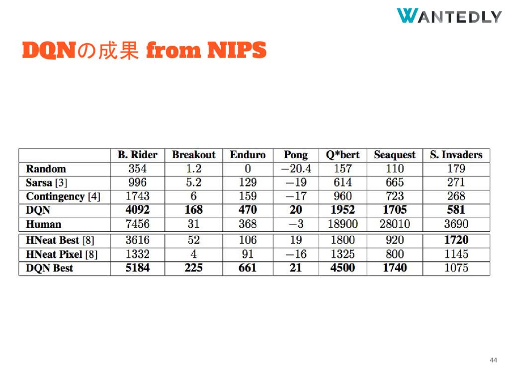DQNの成果 from NIPS 44