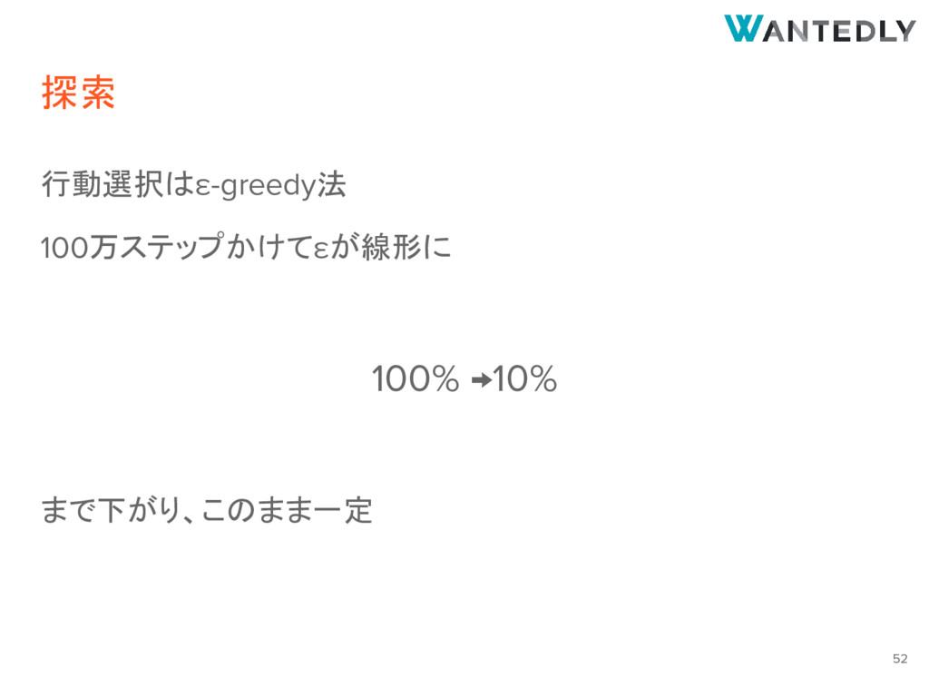 探索 行動選択はε-greedy法 100万ステップかけてεが線形に 100% →10% まで...