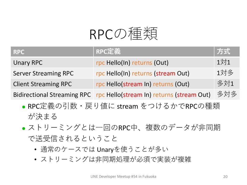 20 RPC LINE Developer Meetup #54 in Fukuoka ...