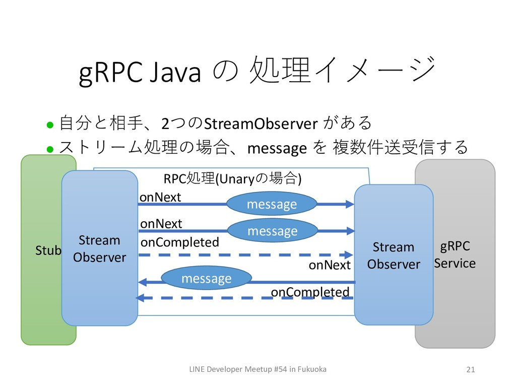 21 gRPC Java   LINE Developer Meetup #54...