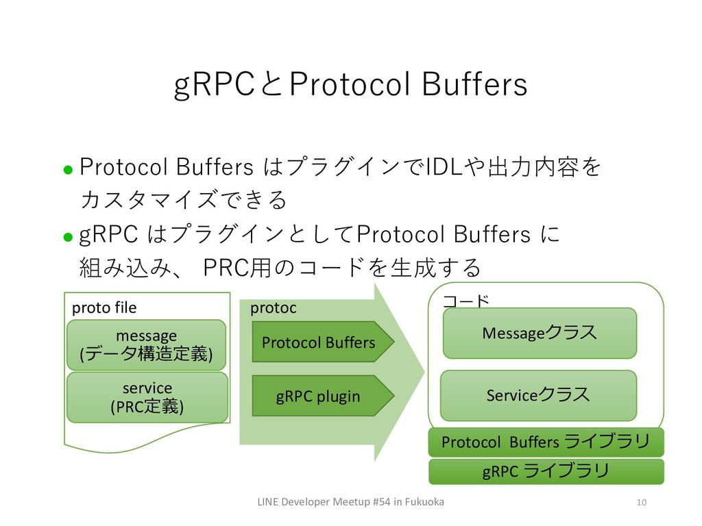 l I L P C D l I R B 10 proto file message (...