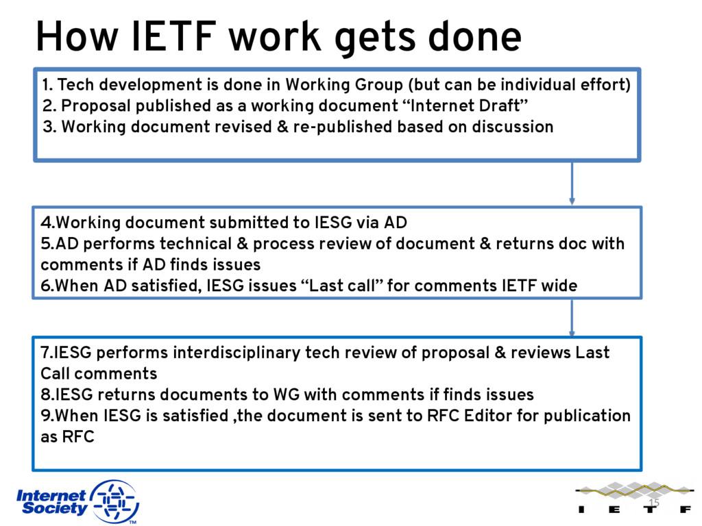 How IETF work gets done 15 1. Tech development ...